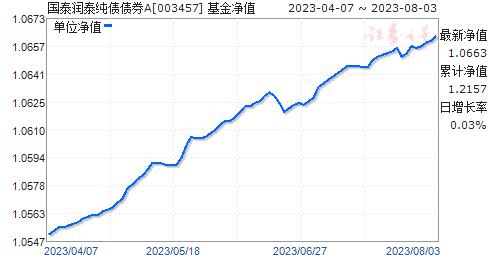 国泰润泰纯债债券(003457)净值走势