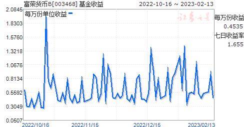 富荣货币B(003468)走势图