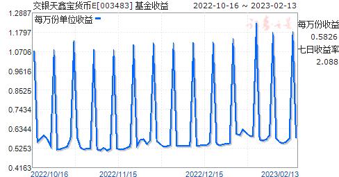 交银天鑫宝货币E(003483)走势图
