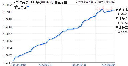 前海联合添和纯债A(003498)净值走势