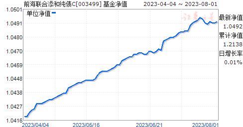 前海联合添和纯债C(003499)净值走势