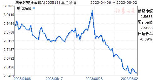 国泰融安多策略(003516)净值走势