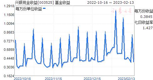 华福现金收益(003525)走势图