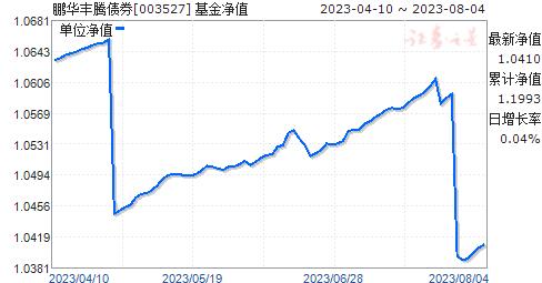 鹏华丰腾债券(003527)净值走势
