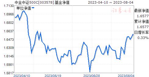 中金中证500C(003578)净值走势