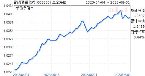 融通通润债券(003650)净值走势