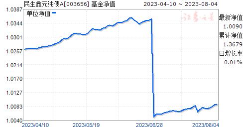 民生鑫元纯债A(003656)净值走势