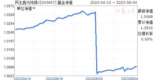 民生鑫元纯债C(003657)净值走势