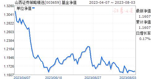 山西证券策略精选(003659)净值走势