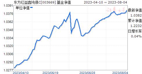 东方红益鑫纯债C(003669)净值走势
