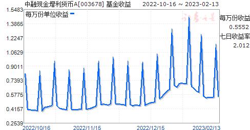 中融现金增利货币A(003678)走势图