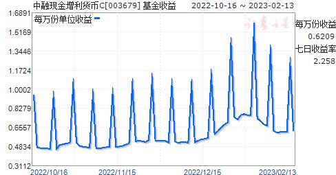中融现金增利货币C(003679)走势图
