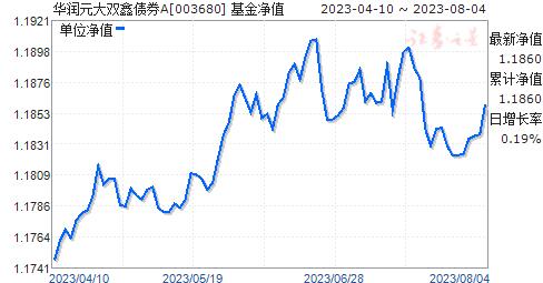 华润元大双鑫债券A(003680)净值走势