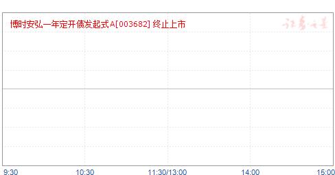 博时安弘一年定期开放债券A(003682)净值走势