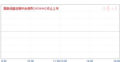 国泰润鑫纯债债券(003696)净值走势
