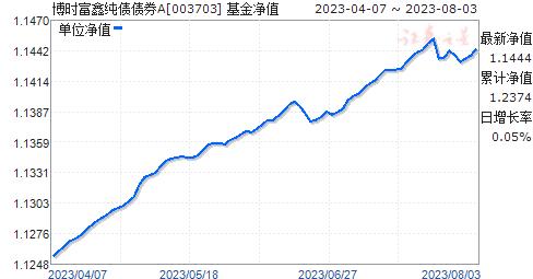 博時富鑫純債債券(003703)凈值走勢