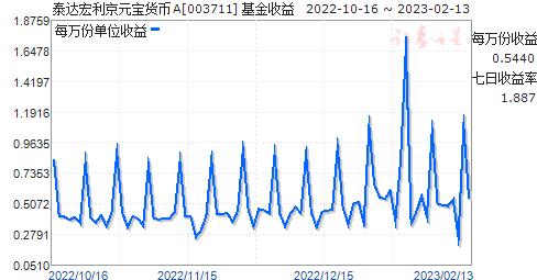 泰达宏利京元宝货币A(003711)走势图