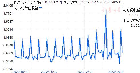 泰达宏利京元宝货币B(003712)走势图