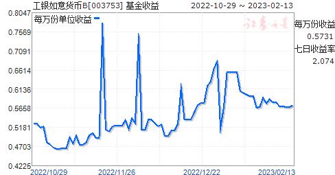 工银如意货币B(003753)走势图