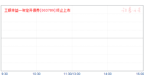 工银丰益一年定开债券(003789)净值走势