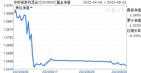 华安新泰利混合C(003800)净值走势