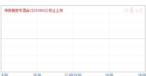 华安新安平混合C(003802)净值走势