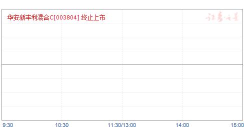 華安新豐利混合C(003804)凈值走勢