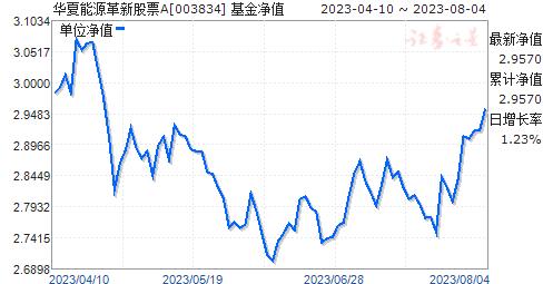 华夏能源革新股票(003834)净值走势