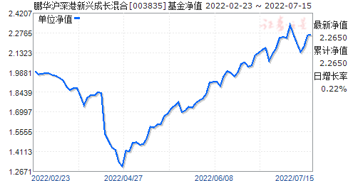 鹏华沪深港新兴成长混合(003835)净值走势