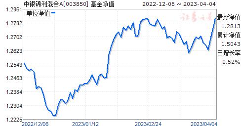中银锦利混合A(003850)净值走势