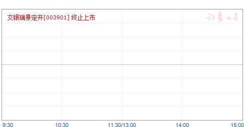 交银瑞景定期开放灵活配置混合(003901)净值走势