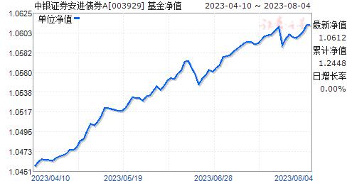 中银证券安进债券A(003929)净值走势