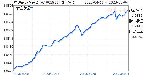 中银证券安进债券C(003930)净值走势