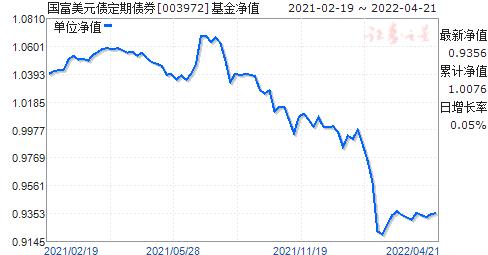 国富美元债定期债券(QDII)人民币(003972)净值走势