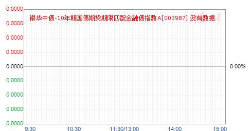 银华中债-10年期金融债指数A(003987)净值走势