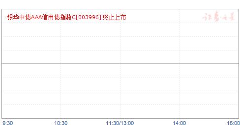银华中债AAA信用债指数C(003996)净值走势