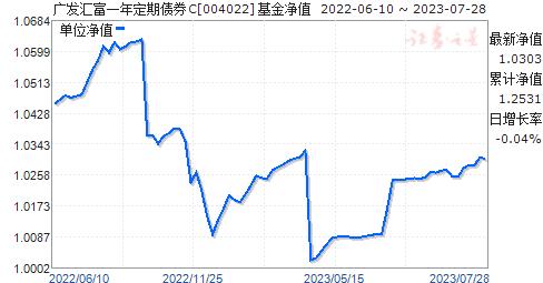 广发汇富一年定期债券C(004022)净值走势