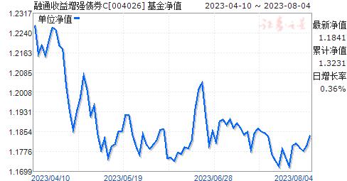 融通收益增强债券C(004026)净值走势