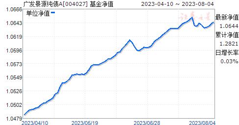 广发景源纯债A(004027)净值走势