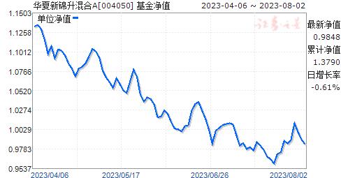 华夏新锦升混合A(004050)净值走势