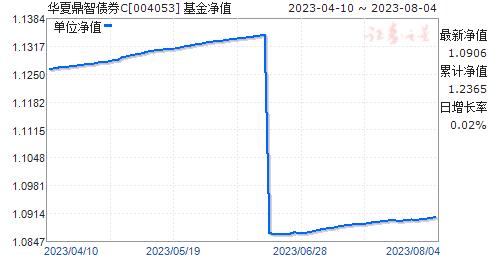 华夏鼎智债券C(004053)净值走势