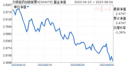 交银医药创新股票(004075)净值走势