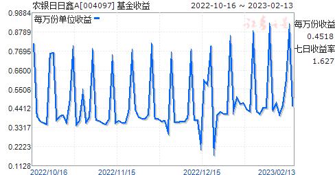 农银日日鑫A(004097)走势图