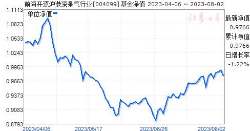 前海开源沪港深景气行业(004099)净值走势