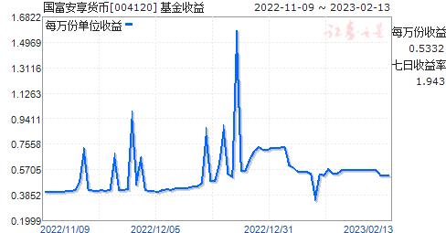 国富安享货币(004120)走势图