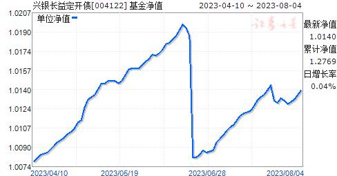 华福长益定开债(004122)净值走势