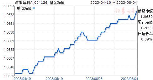 浦银增利A(004126)净值走势