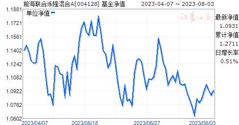 前海联合泳隆混合(004128)净值走势