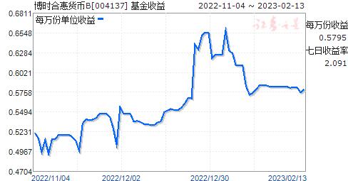 博时合惠货币B(004137)走势图