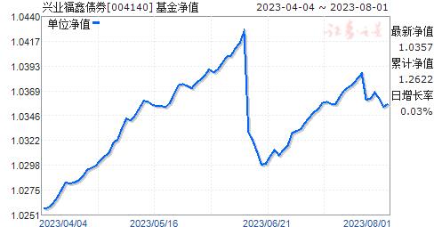 兴业福鑫债券(004140)净值走势